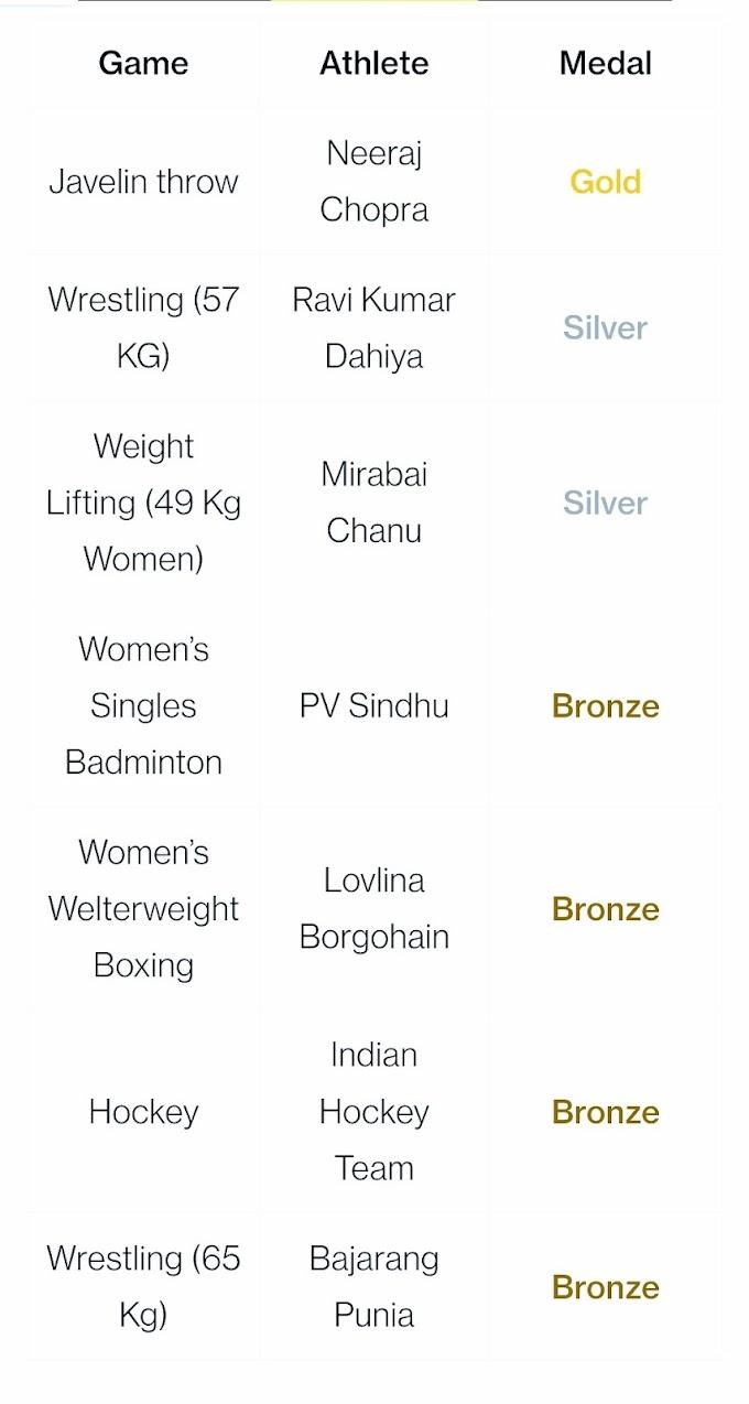 Tokyo Olympics 2021 India medal list winners list