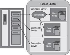 Ejemplo de un cluster Hadoop compuesto por tres nodos