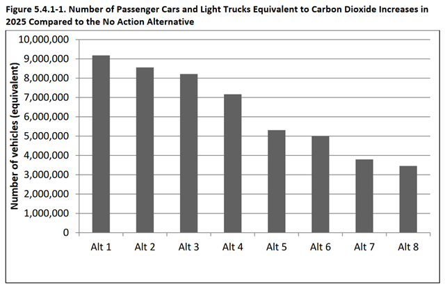 Number of Passenger Cars and Light Trucks Equivalent to Carbon Dioxide Increases in 2025 Compared to the No Action Alternative. Graphic: NHTSA