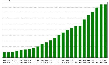 ハートランドビール 出荷数量の推移