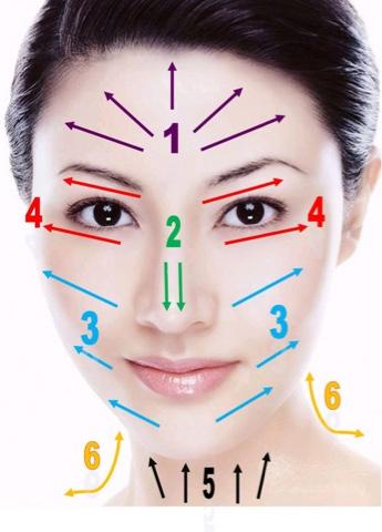 Direções da massagem facial