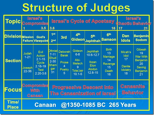 Judges Structure