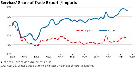 O comércio de serviços liderará o futuro das exportações dos EUA? 3
