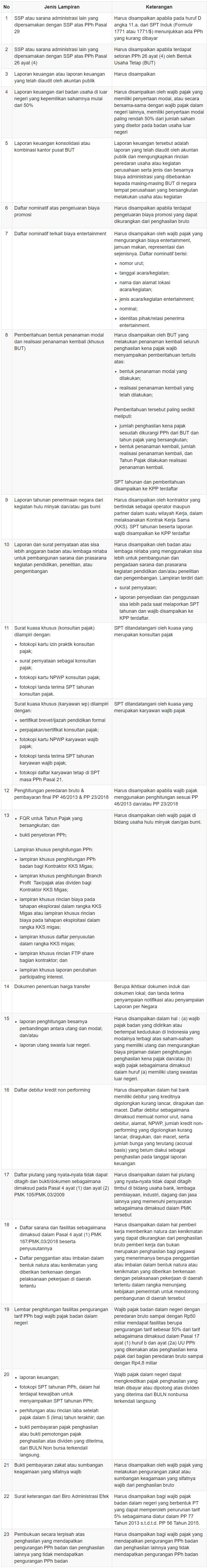 Daftar Dokumen Lampiran Spt Tahunan Pph Op Badan
