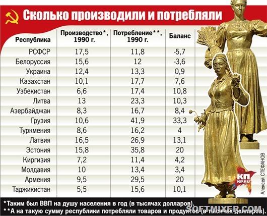 1-sh-SSSR_statistika_1
