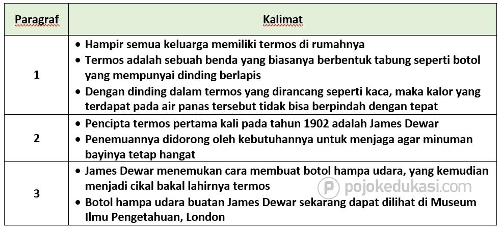 Kunci Jawaban Halaman 147, 148, 149, 150, 151, 152, 153, 154 Tema 6 Kelas 5