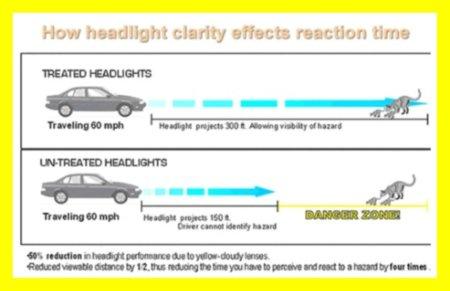 Headlight Restoration Services, Why Restore Mine