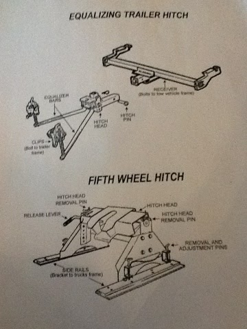 Trailer Hitch Classes >> Vancouver Island RV Blog: Trailer and Fifth Wheel Hitches