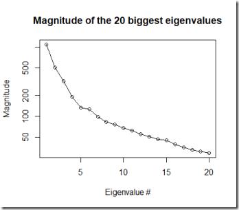 magnitude_eigenvalues