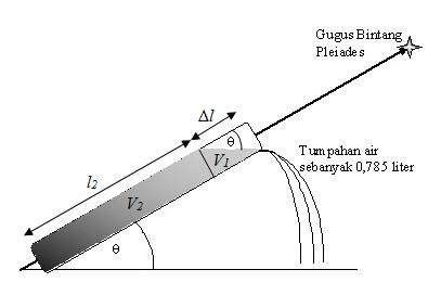 Pembahasan Soal Essai Osn Astronomi 2009 Seasons