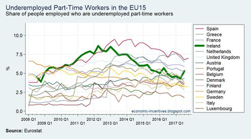 EU15 LFS Part-time Underemployed
