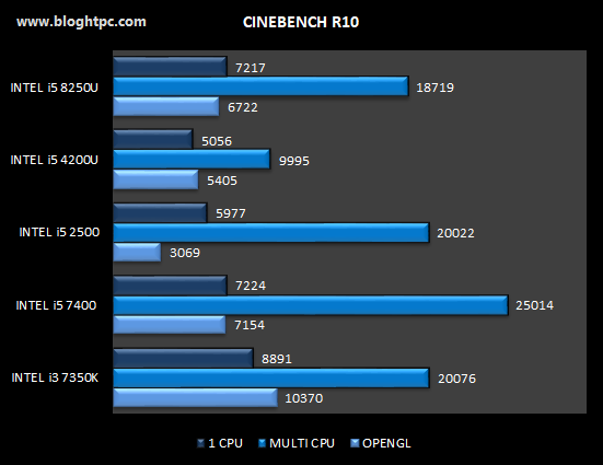CINEBENCH R10 GIGABYTE BRIX GB-BRI5-8250