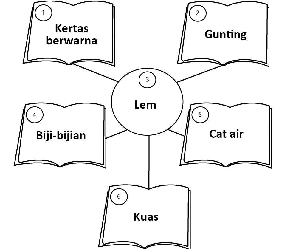 Kunci Jawaban Halaman 68, 69, 70, 71, 72, 73, 74 Tema 5 Kelas 2