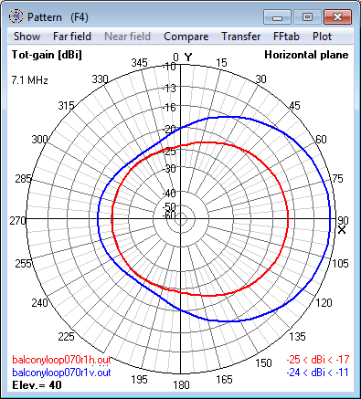 7.1 MHz Magnetic Loop Antenna at 4m (0.1 λ) -                     Azimuth radiation pattern at 40° elevation