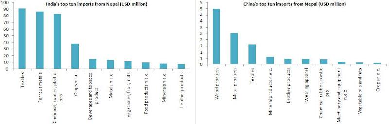 Chandan Sapkota's blog: Nepal's top ten exports to and