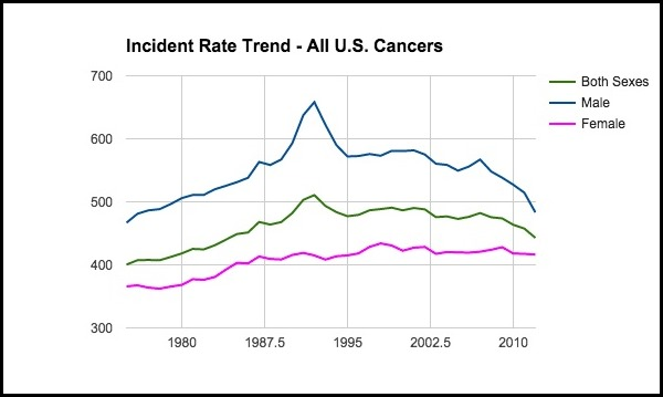 Incident_Rate_Trend_-_All_cancers