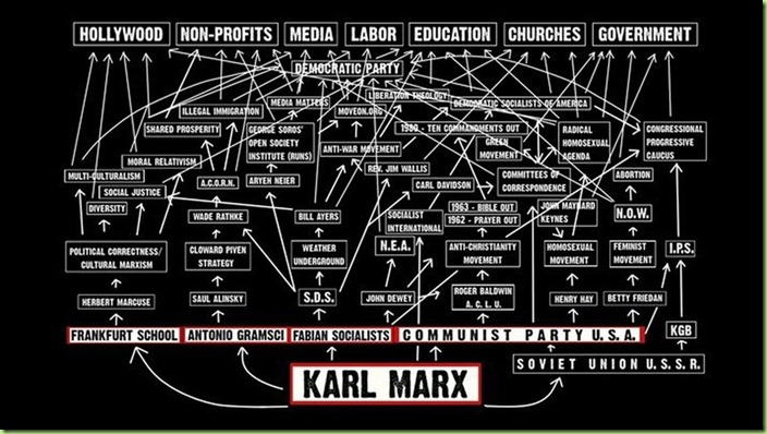 flow-chart-of-communist-to-modern-liberal-agenda