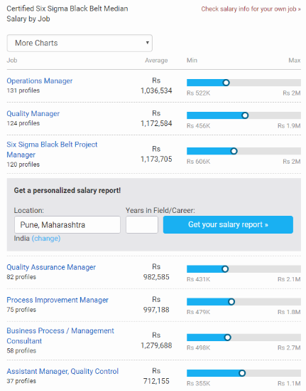 Six Sigma Salary report by payscale
