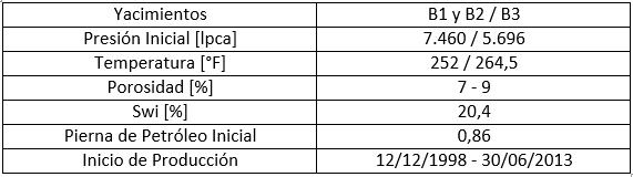 [B-Tabla5]