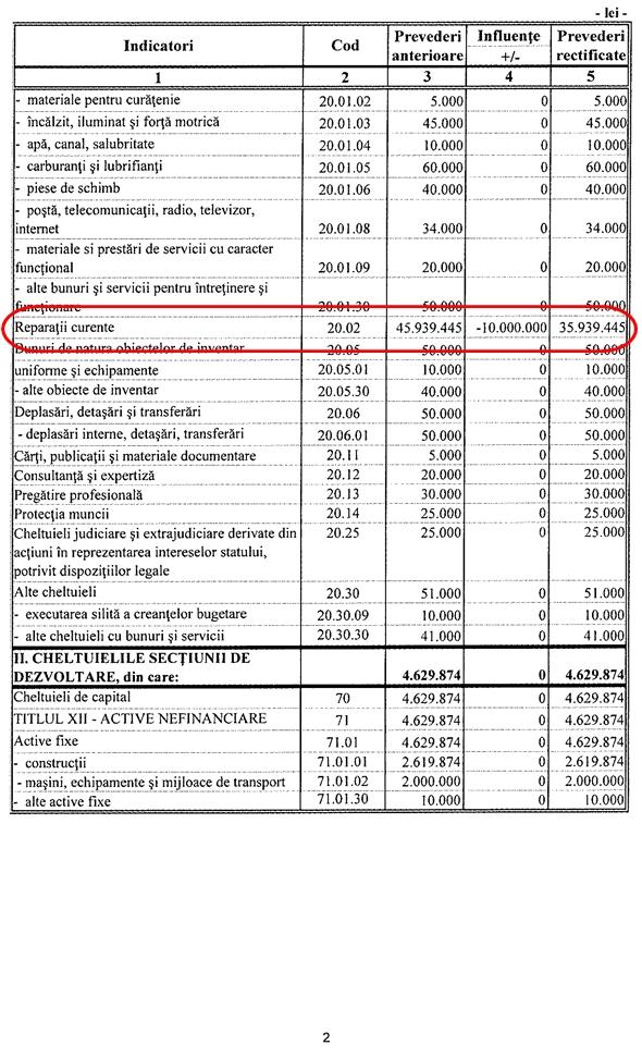 Buget de venituri și cheltuieli rectificat decembrie 2015 - Direcția Județeană de Drumuri și Poduri Suceava