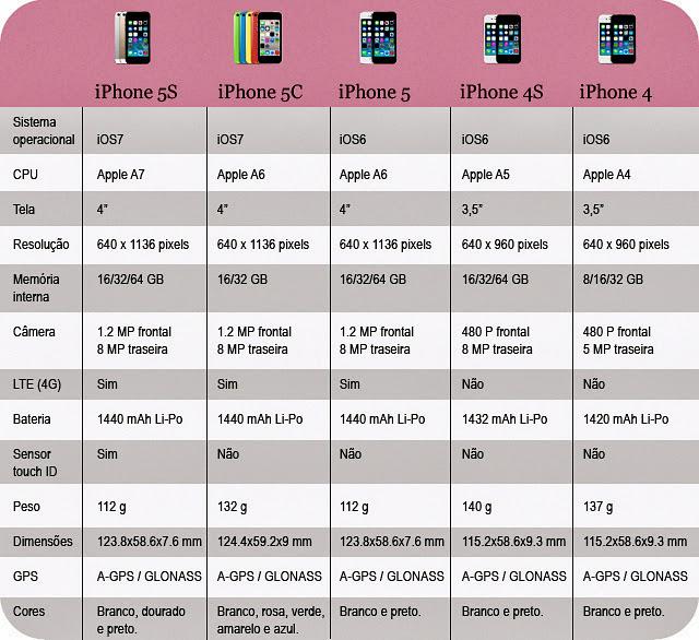 As Diferenças dos iPhones 4, 4S, 5, 5C e 5S Tabela Vantagens de Cada Qual Comprar