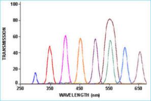 LVF-HL:フィルター範囲 300〜750 nmにおける透過する光のバンド幅