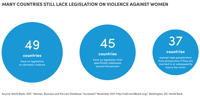 "Many countries still lack legislation on violence against women. Source: World Bank. 2017. ""Women, Business and the Law Database."" Accessed 7 November 2017. http://wbl.worldbank.org/. Washington, DC: World Bank. Graphic: UN Women"