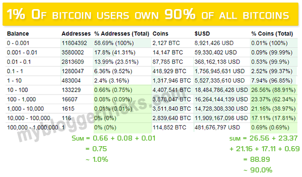 1% owns 99% Bitcoins