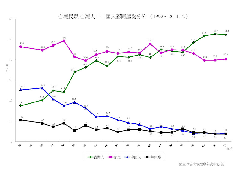 (图)台湾民众 台湾人/中国人认同趋势分布