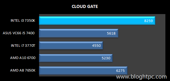 Cloud Gate INTEL Core i3 7350K Overclocked