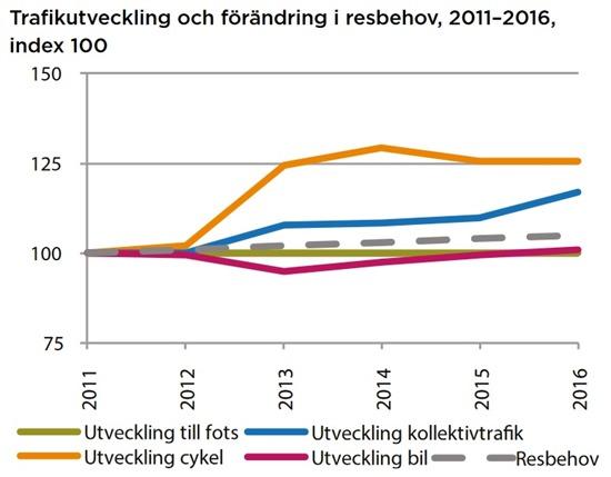 Trafikutveckling2011-2016Göteborg