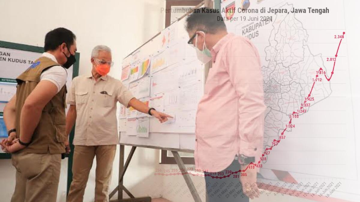 Grafik: Tingginya Kasus Corona di Jepara Jawa Tengah, Capai 958 % dalam Sebulan