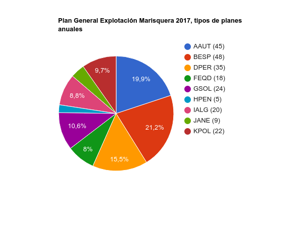 Plan general 2017