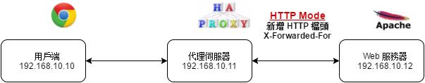 HTTP Mode