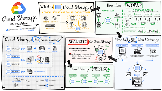 All you need to know about Cloud Storage
