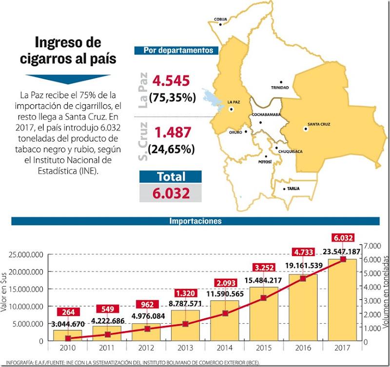Cigarrillos en Bolivia