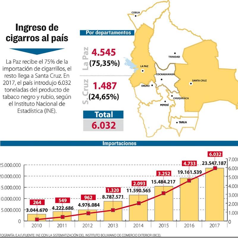 El 75% de los cigarrillos que se importan en Bolivia llega a La Paz