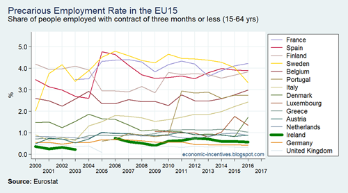 EU15 LFS Precarious Employment Rate