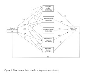 IQ's Corner: Dissertation Dish: CHC cognitive abilities