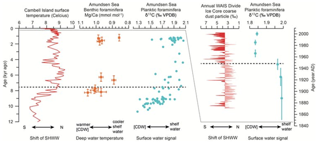 Data illustrating the link between winds and ocean around western Antarctica. The migration of the southern hemisphere westerly winds (SHWW) coincide with upwelling of Cirumpolar Deep Water (CDW) in the Amundsen Sea. Graphic: Sev Kender / British Antarctic Survey