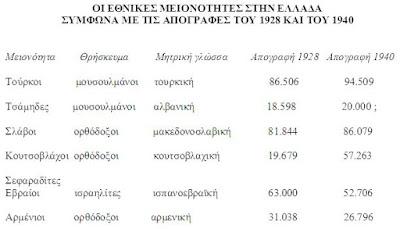 Πίνακας με ξένες φυλές που κατοικούν στην Ελλάδα, foreigners in greece.