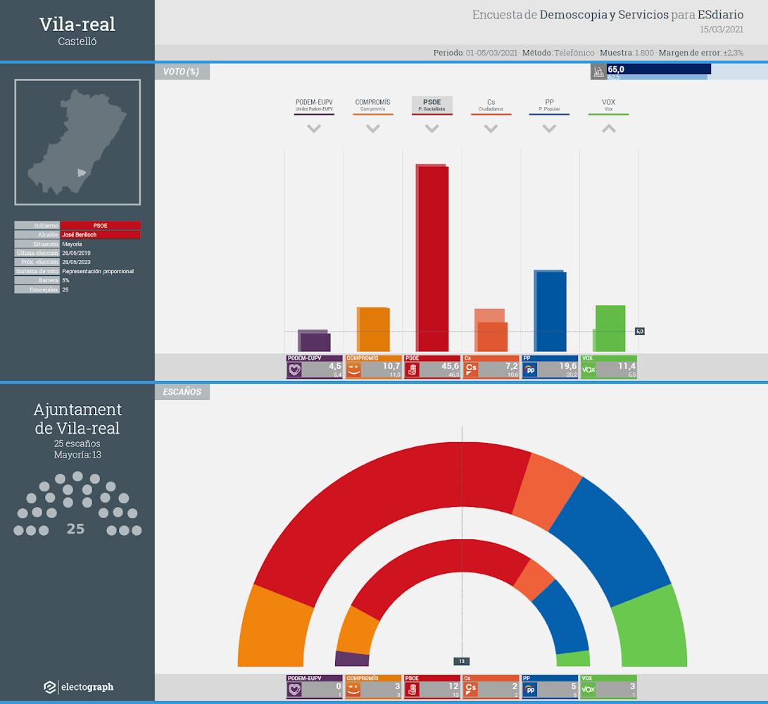 Gráfico de la encuesta para elecciones municipales en Vila-real realizada por Demoscopia y Servicios para ESdiario, 15 de marzo de 2021