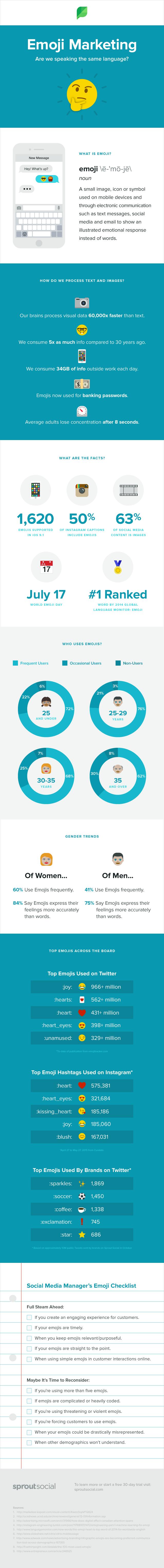 Emoji marketing ¿estamos hablando el mismo idioma?