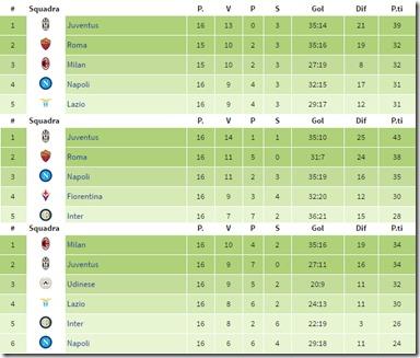 Il Napoli di Sarri, Benite e Mazzarri nell'anno della Champions