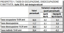 Tassi di occupazione, disoccupazione e inattività. Aprile 2016