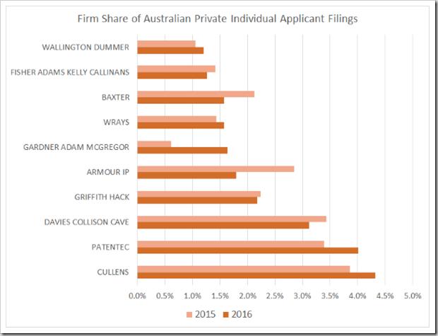 Australian Individual Applicants