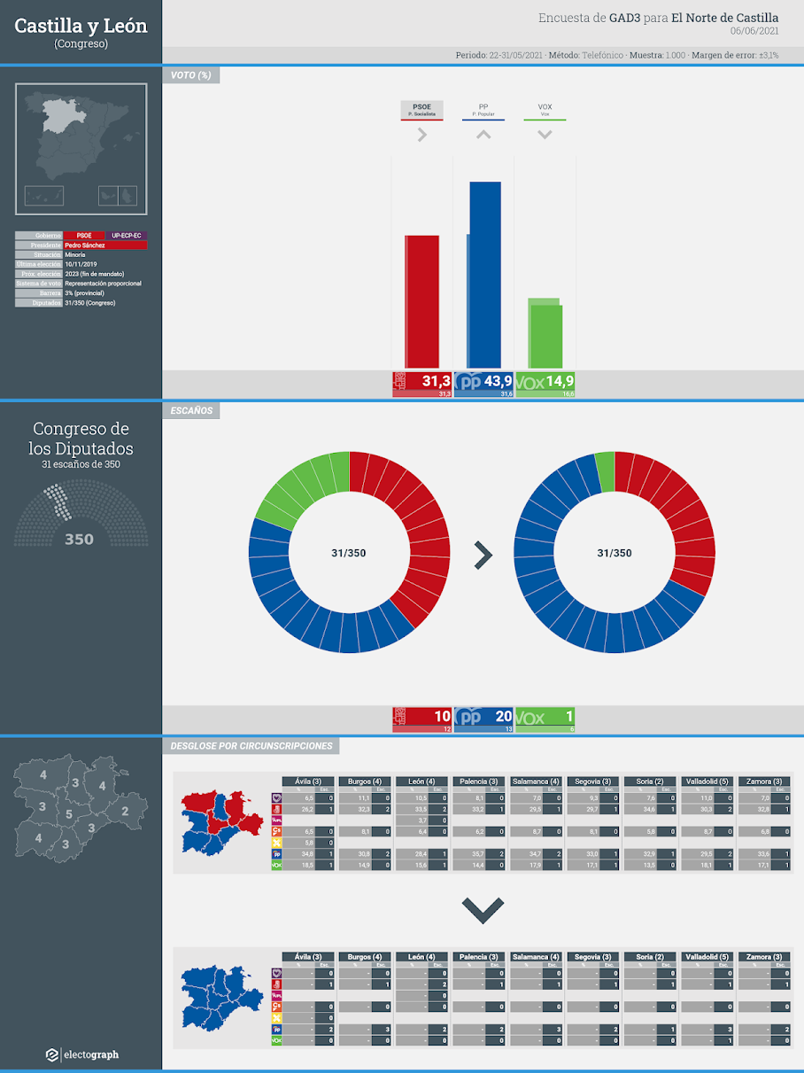 Gráfico de la encuesta para elecciones generales en Castilla y León realizada por GAD3 para El Norte de Castilla, 6 de junio de 2021
