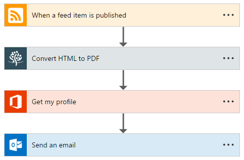 Convert Blog Post & Email - Overview