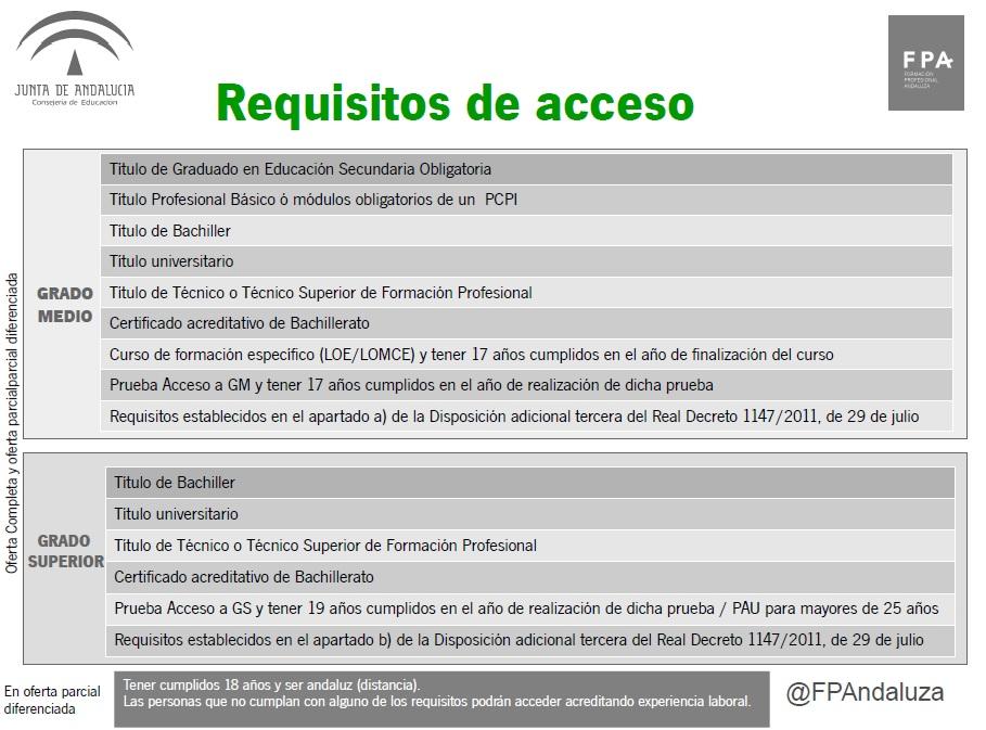 Nota Informativa Acceso A Los Ciclos Formativos De Grado