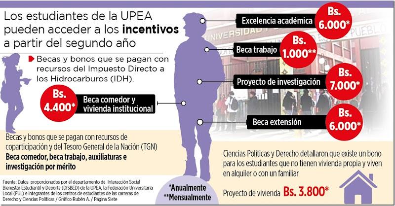 Becas en la UPEA